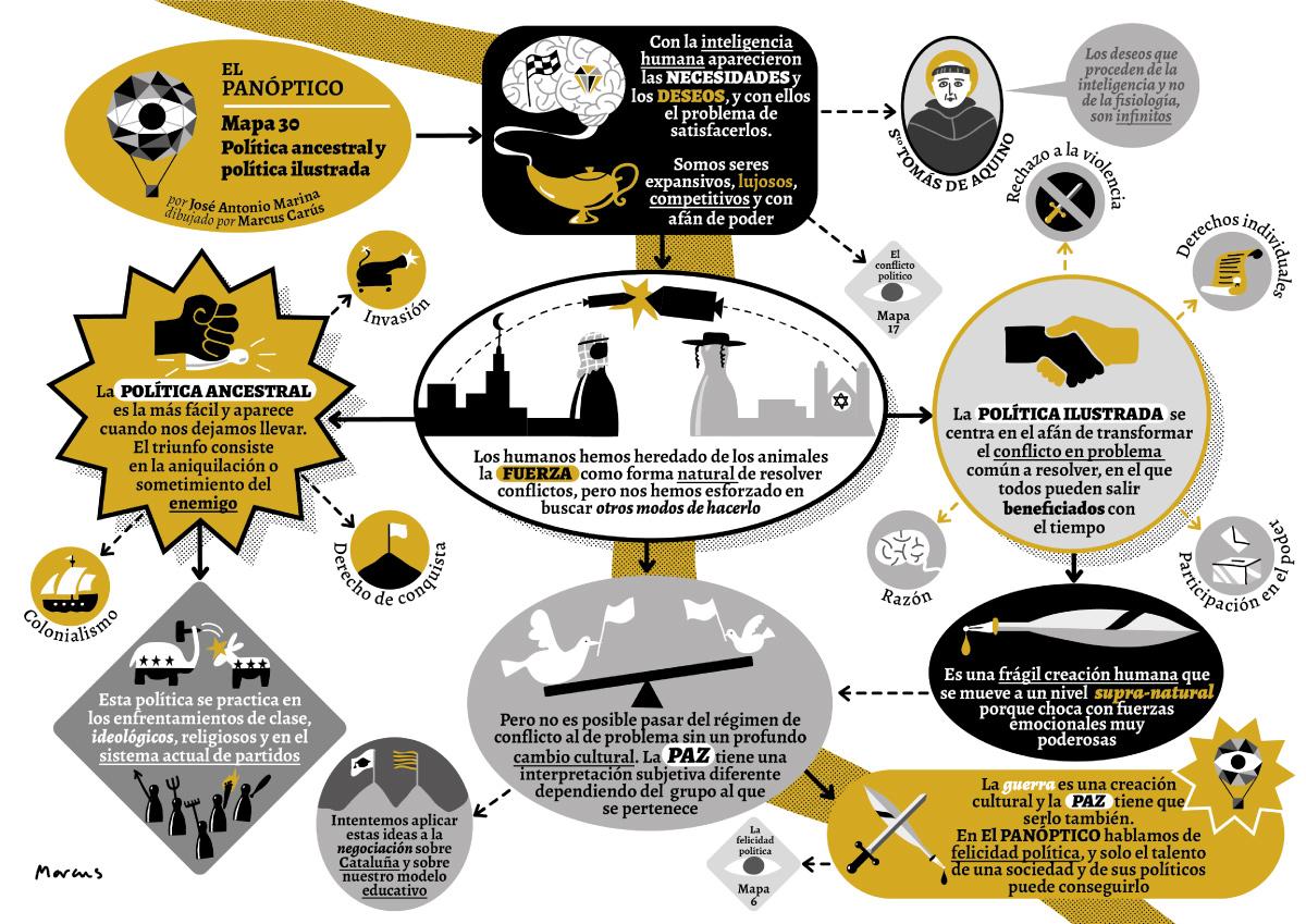 Mapa El panóptico 30 política Ancestral y política ilustrada
